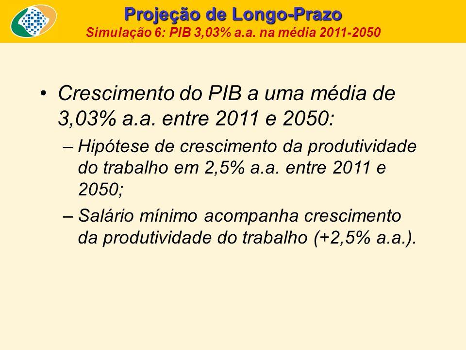 Projeção de Longo-Prazo Simulação 6: PIB 3,03% a.a. na média 2011-2050