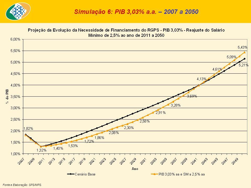 Simulação 6: PIB 3,03% a.a. – 2007 a 2050 Fonte e Elaboração: SPS/MPS.