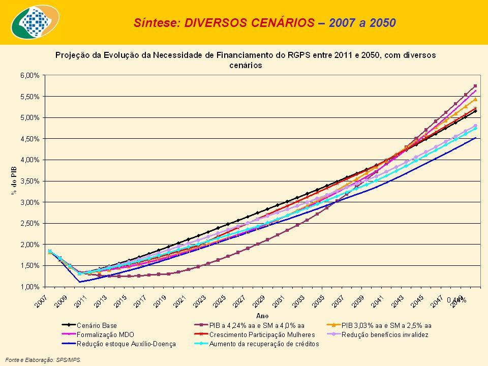 Síntese: DIVERSOS CENÁRIOS – 2007 a 2050