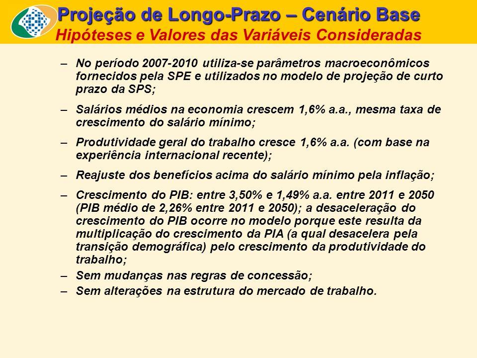 Projeção de Longo-Prazo – Cenário Base