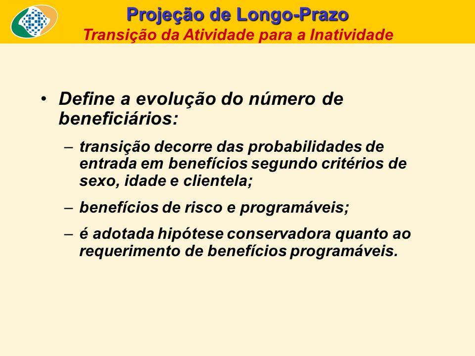 Projeção de Longo-Prazo Transição da Atividade para a Inatividade
