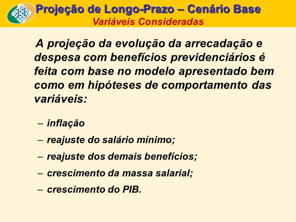 Projeção de Longo-Prazo – Cenário Base Variáveis Consideradas
