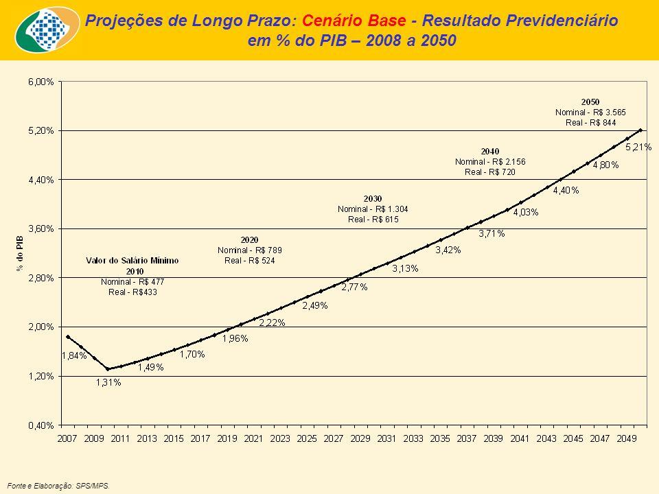 Projeções de Longo Prazo: Cenário Base - Resultado Previdenciário em % do PIB – 2008 a 2050