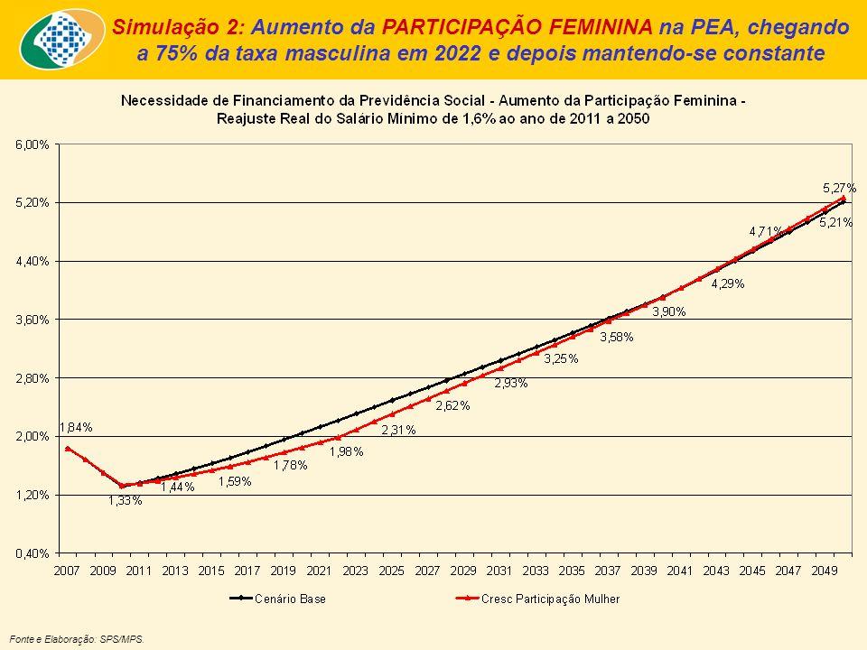 Simulação 2: Aumento da PARTICIPAÇÃO FEMININA na PEA, chegando a 75% da taxa masculina em 2022 e depois mantendo-se constante