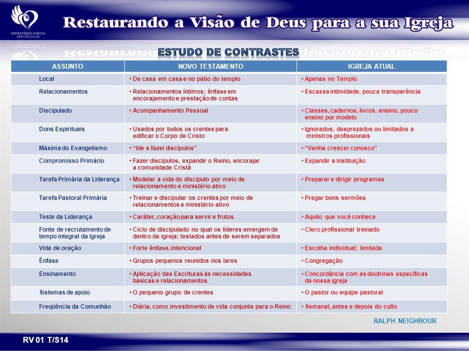 ESTUDO DE CONTRASTES RV 01 T/S14 ASSUNTO NOVO TESTAMENTO IGREJA ATUAL