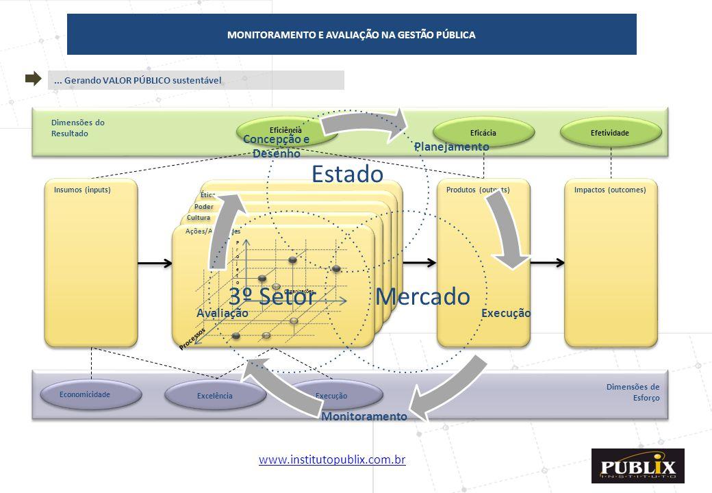MONITORAMENTO E AVALIAÇÃO NA GESTÃO PÚBLICA