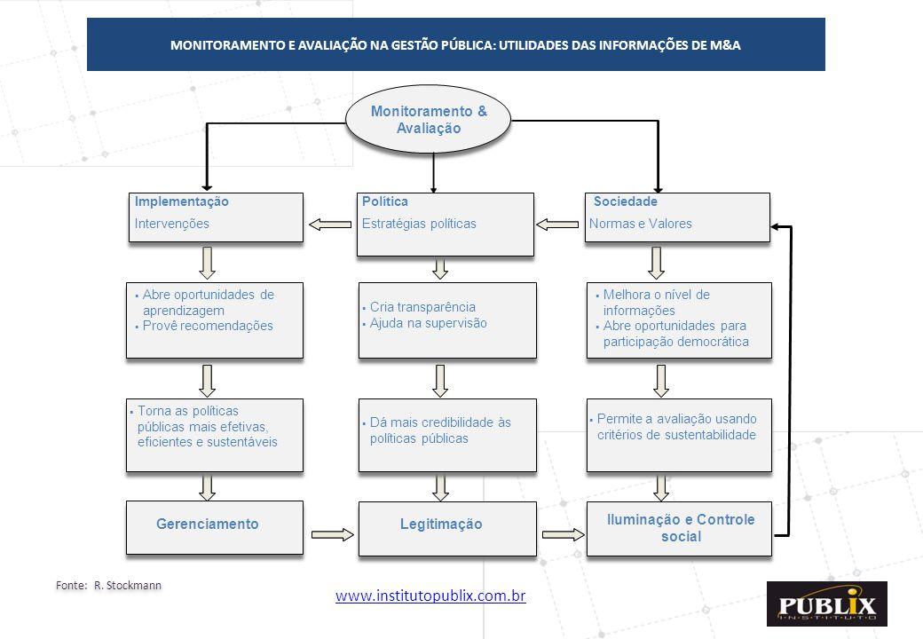 Monitoramento & Avaliação Iluminação e Controle social