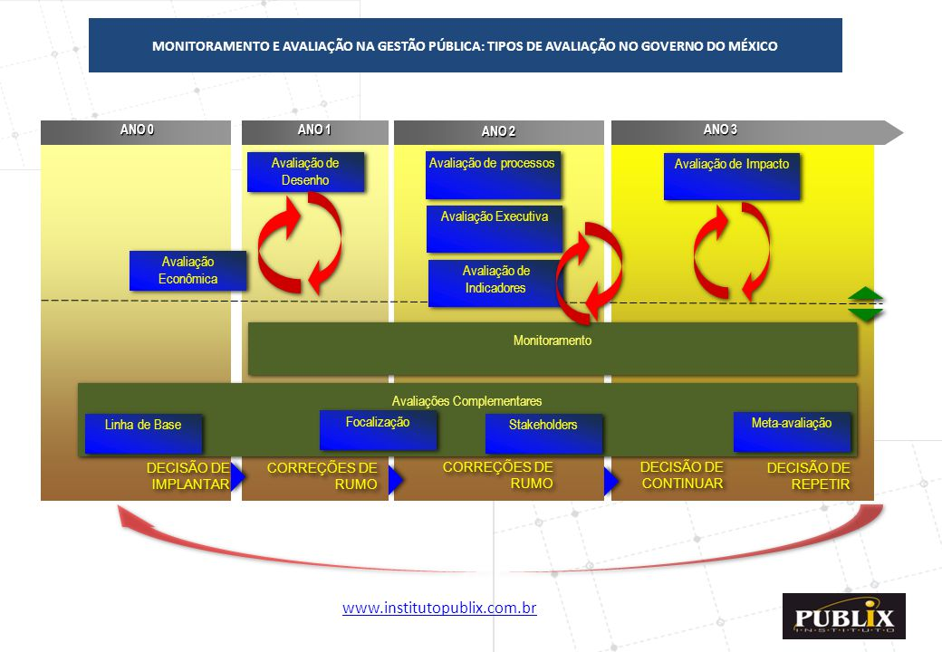 Avaliação de processos Avaliação de Impacto