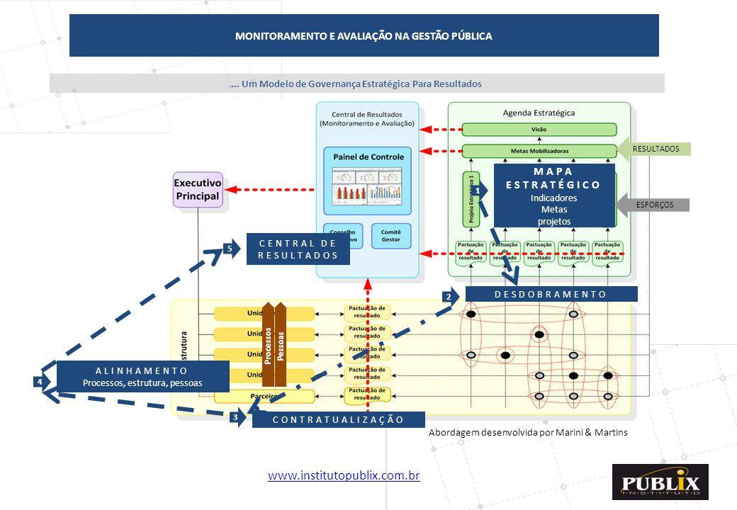 MONITORAMENTO E AVALIAÇÃO NA GESTÃO PÚBLICA MAPA ESTRATÉGICO