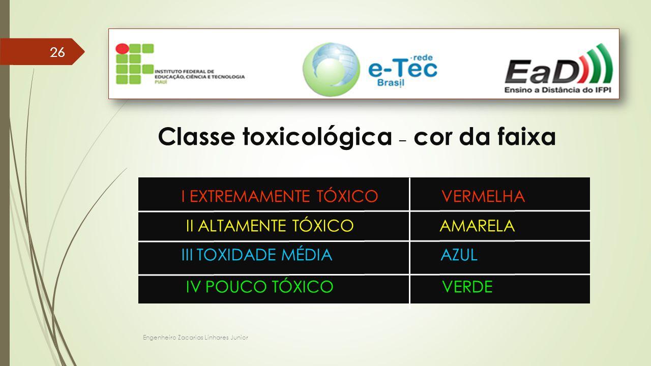 Classe toxicológica – cor da faixa