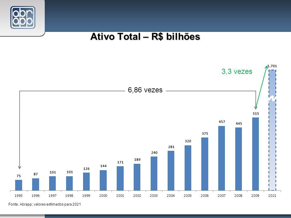 Ativo Total – R$ bilhões
