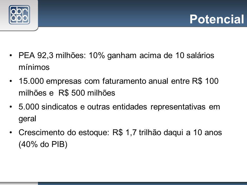 Potencial PEA 92,3 milhões: 10% ganham acima de 10 salários mínimos