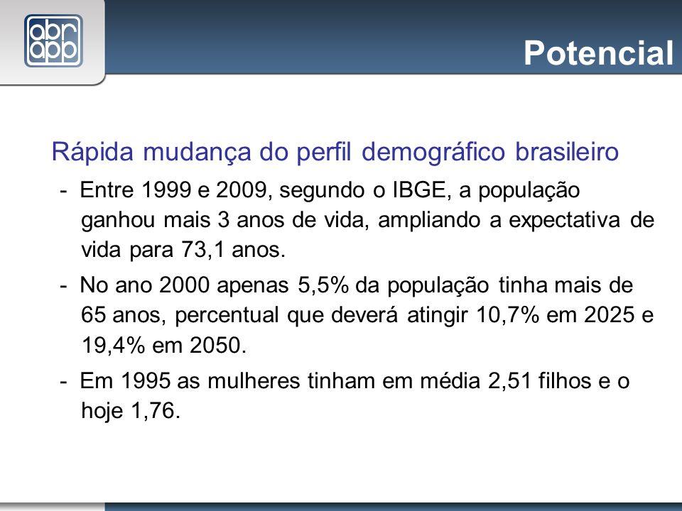 Potencial Rápida mudança do perfil demográfico brasileiro