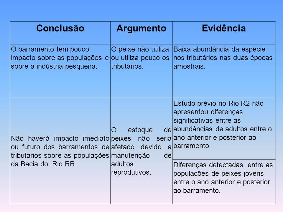 Conclusão Argumento Evidência