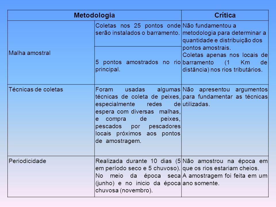 Metodologia Crítica Malha amostral
