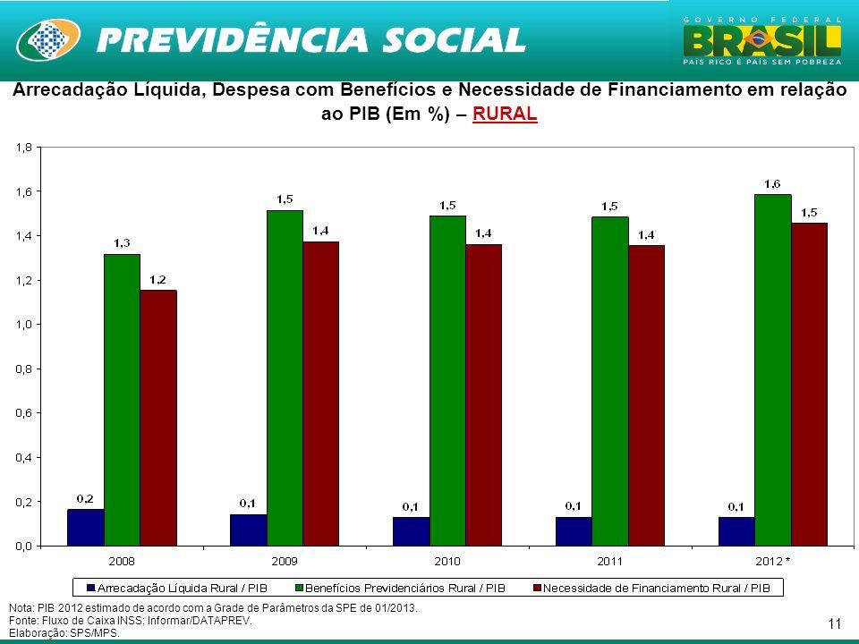Arrecadação Líquida, Despesa com Benefícios e Necessidade de Financiamento em relação ao PIB (Em %) – RURAL