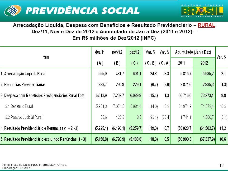 Dez/11, Nov e Dez de 2012 e Acumulado de Jan a Dez (2011 e 2012) –
