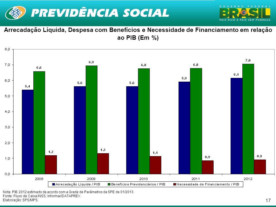 Arrecadação Líquida, Despesa com Benefícios e Necessidade de Financiamento em relação ao PIB (Em %)