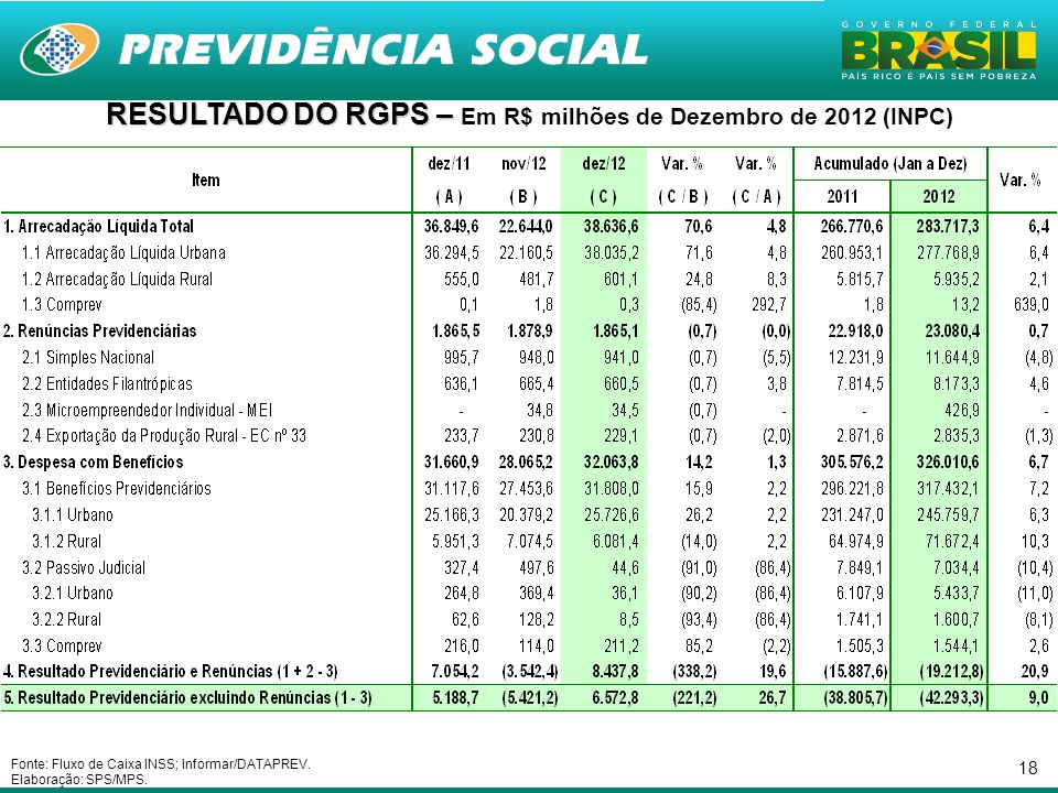 RESULTADO DO RGPS – Em R$ milhões de Dezembro de 2012 (INPC)