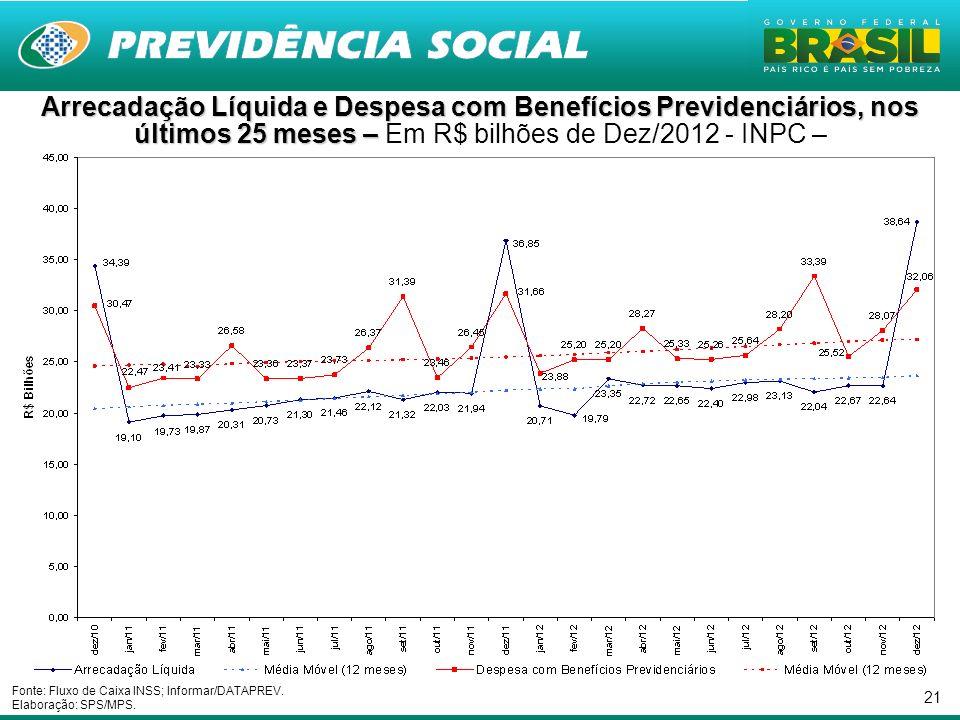 Arrecadação Líquida e Despesa com Benefícios Previdenciários, nos últimos 25 meses – Em R$ bilhões de Dez/2012 - INPC –