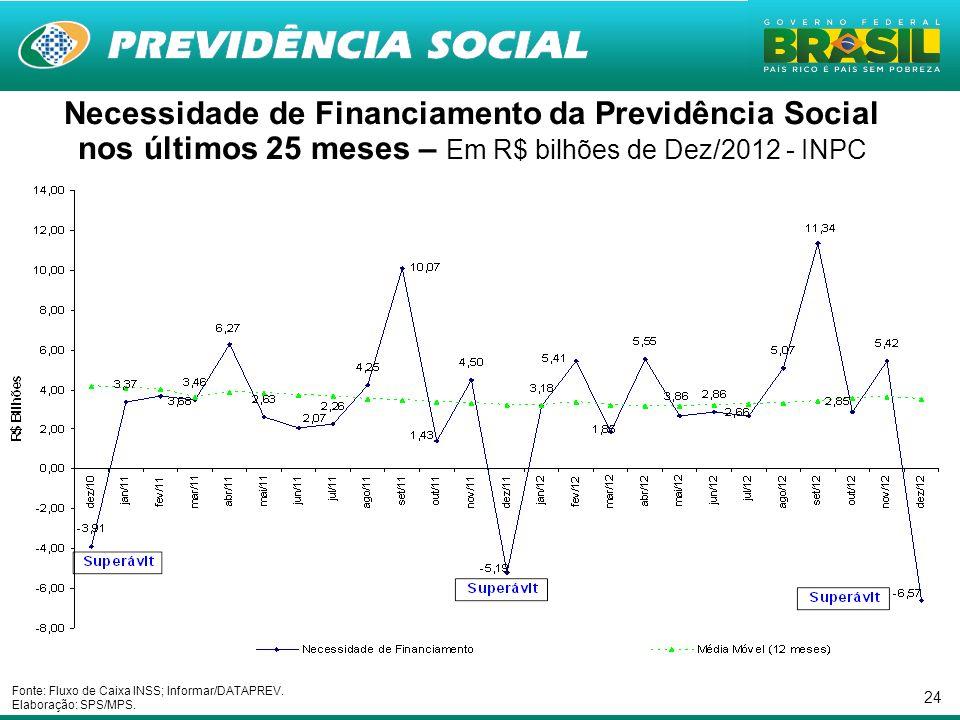 Necessidade de Financiamento da Previdência Social nos últimos 25 meses – Em R$ bilhões de Dez/2012 - INPC