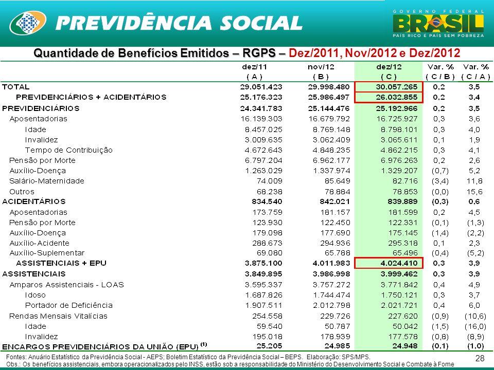Quantidade de Benefícios Emitidos – RGPS – Dez/2011, Nov/2012 e Dez/2012