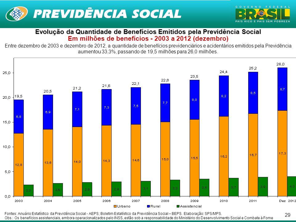 Evolução da Quantidade de Benefícios Emitidos pela Previdência Social Em milhões de benefícios - 2003 a 2012 (dezembro)