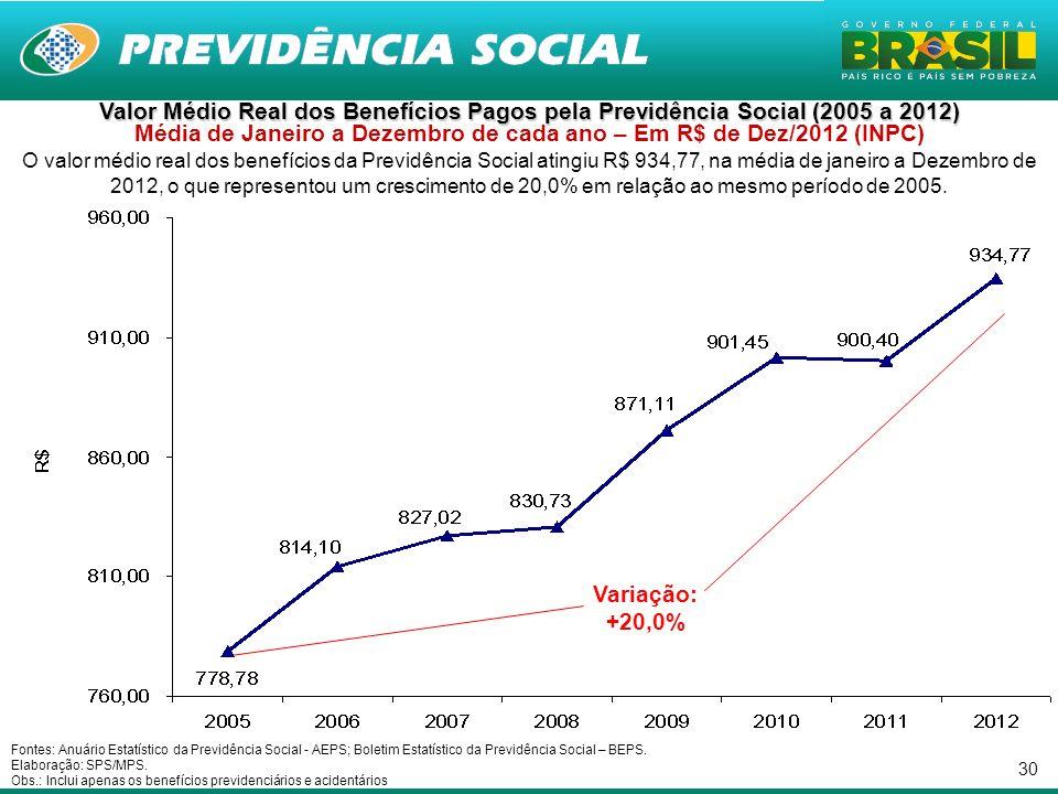 Valor Médio Real dos Benefícios Pagos pela Previdência Social (2005 a 2012) Média de Janeiro a Dezembro de cada ano – Em R$ de Dez/2012 (INPC)