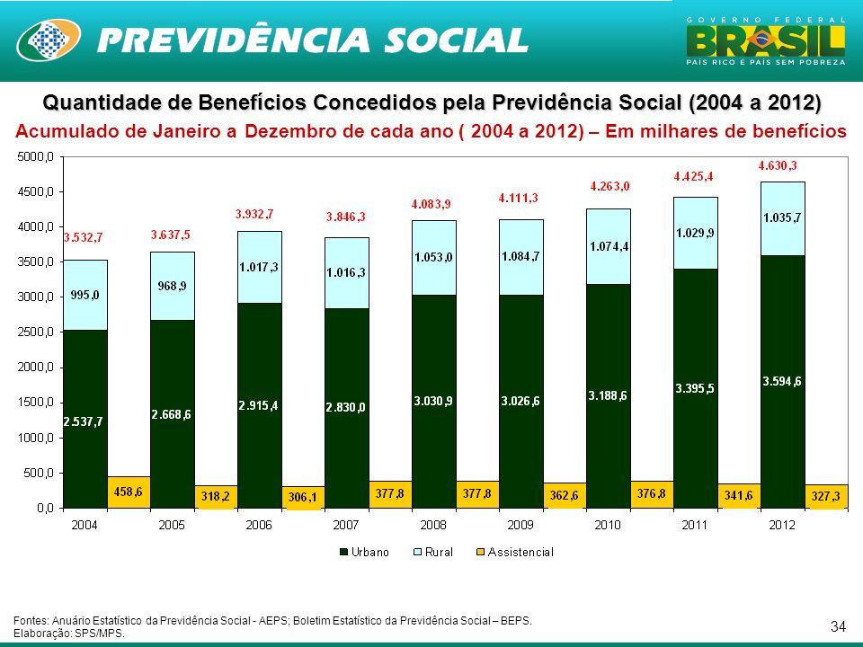 Quantidade de Benefícios Concedidos pela Previdência Social (2004 a 2012) Acumulado de Janeiro a Dezembro de cada ano ( 2004 a 2012) – Em milhares de benefícios