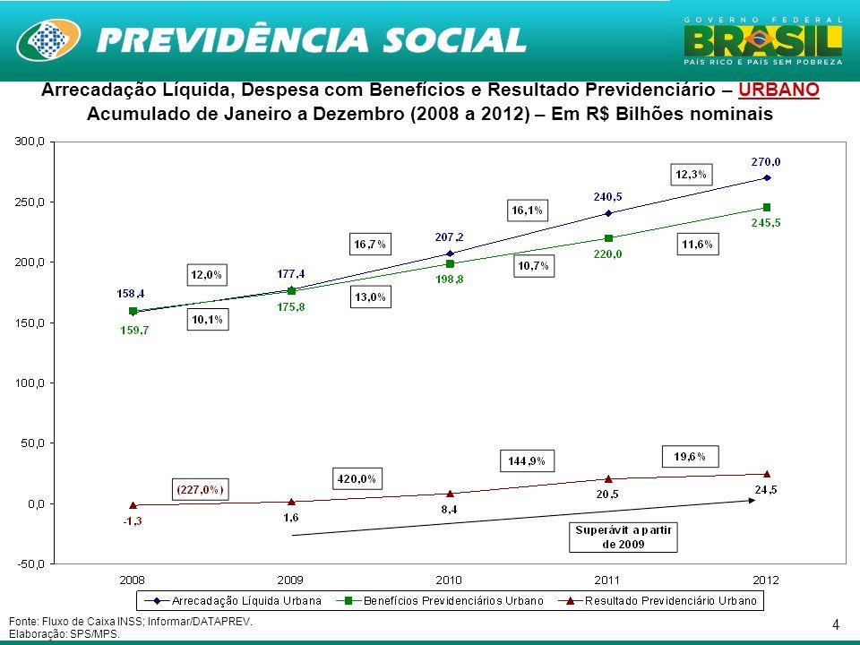 Acumulado de Janeiro a Dezembro (2008 a 2012) – Em R$ Bilhões nominais