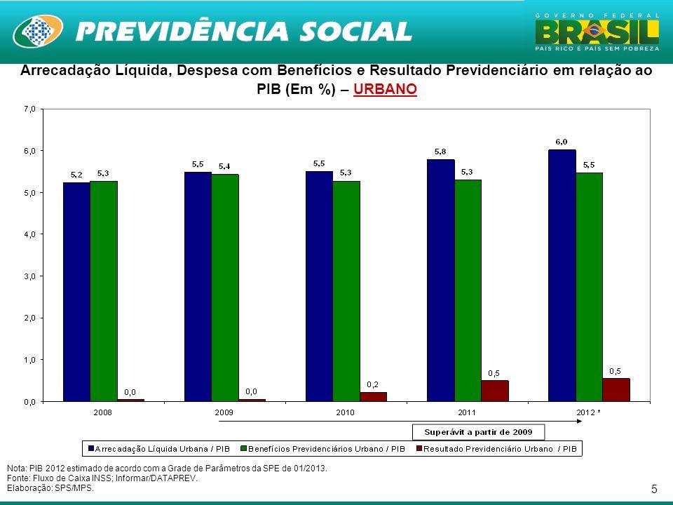 Arrecadação Líquida, Despesa com Benefícios e Resultado Previdenciário em relação ao PIB (Em %) – URBANO