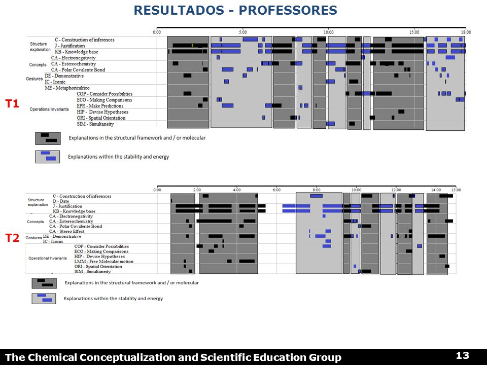 Resultados - professores