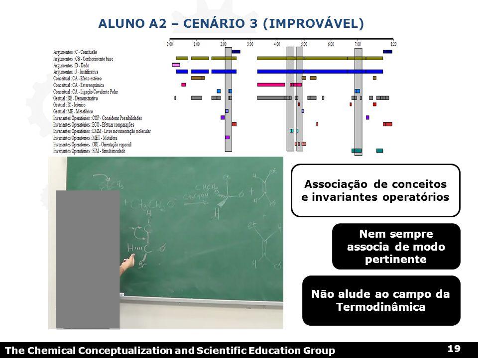 Aluno a2 – cenário 3 (improvável)