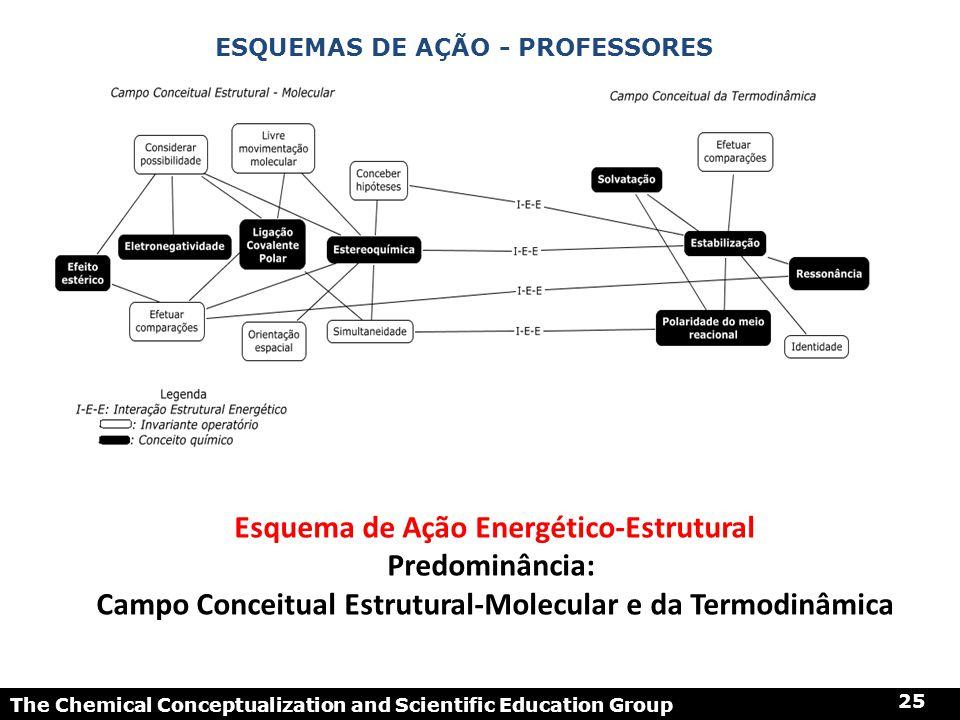 Esquema de Ação Energético-Estrutural Predominância: