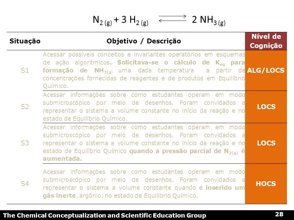 N2 (g) + 3 H2 (g) 2 NH3 (g) Situação Objetivo / Descrição
