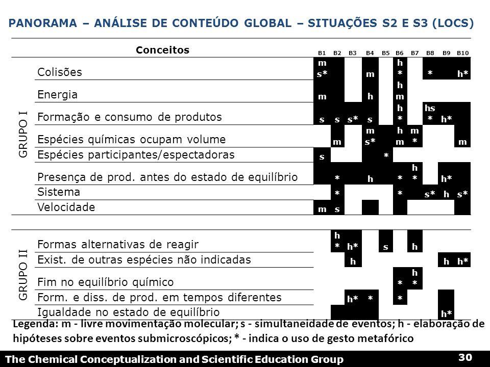 Panorama – análise de conteúdo global – Situações S2 e S3 (LOCS)