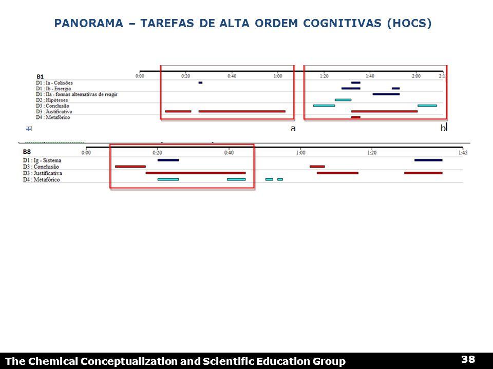 Panorama – Tarefas de alta ordem cognitivas (HOCS)