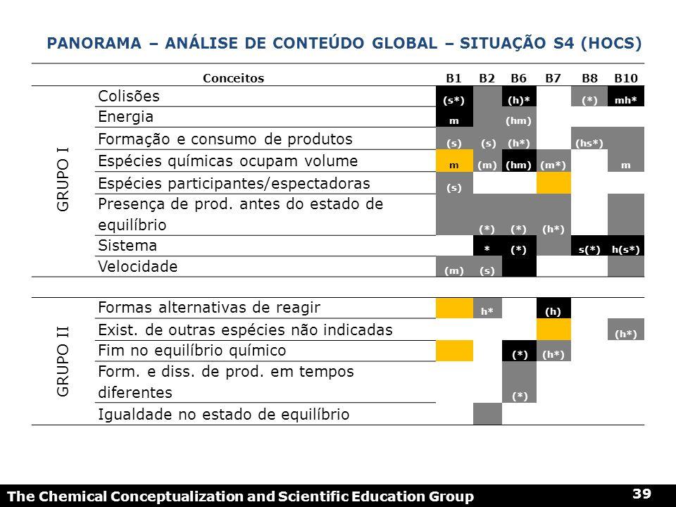 Panorama – análise de conteúdo global – Situação s4 (HOCS)