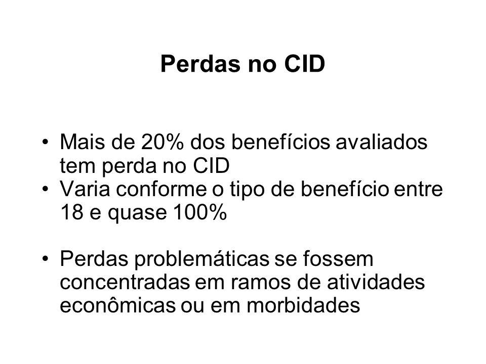 Perdas no CID Mais de 20% dos benefícios avaliados tem perda no CID