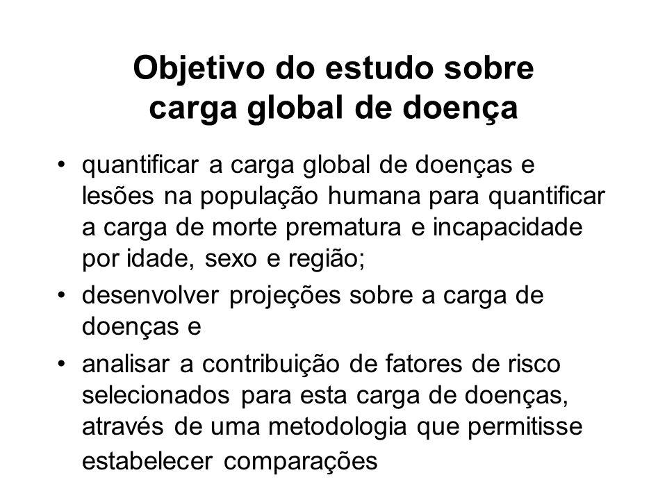 Objetivo do estudo sobre carga global de doença