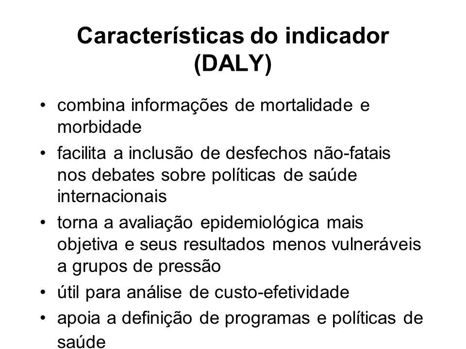 Características do indicador (DALY)