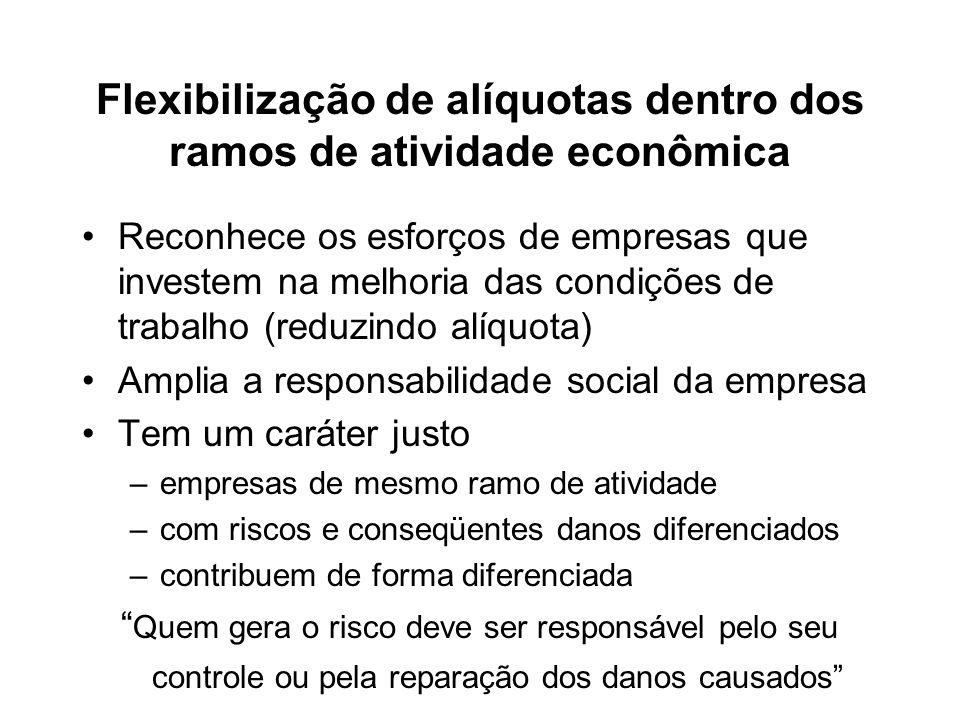 Flexibilização de alíquotas dentro dos ramos de atividade econômica
