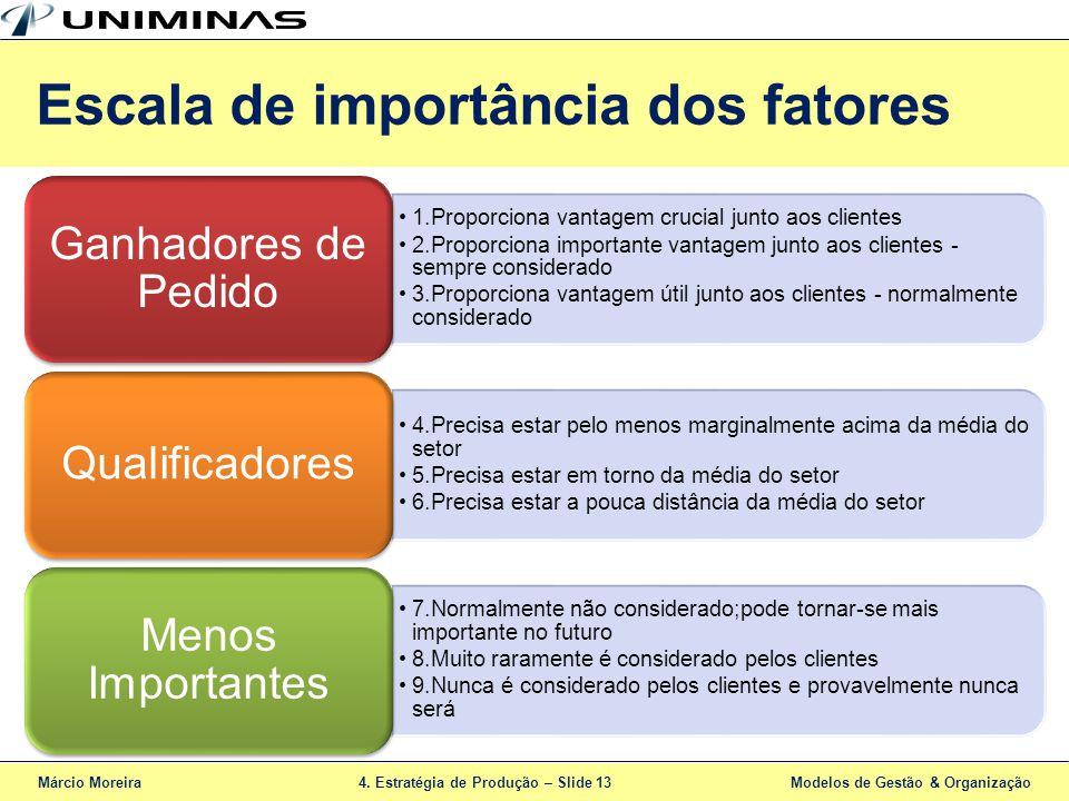 Escala de importância dos fatores