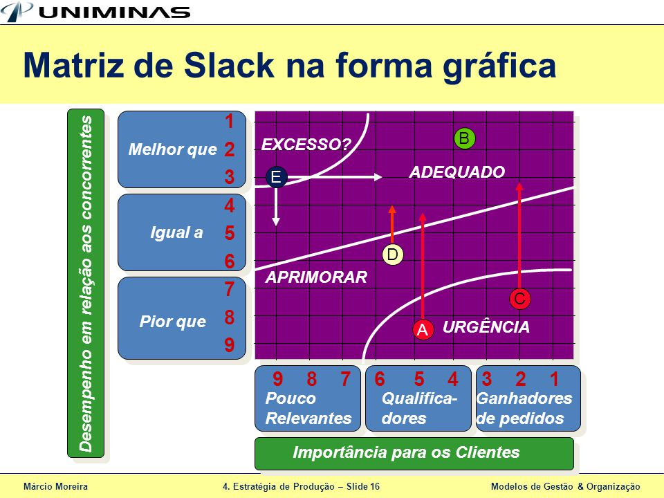 Matriz de Slack na forma gráfica