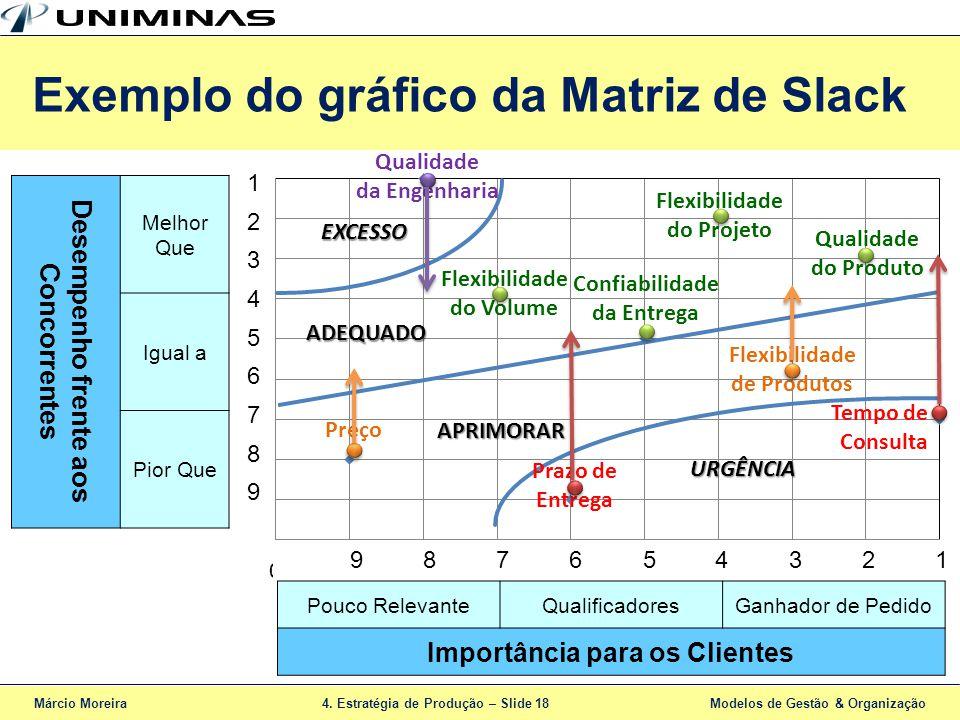 Exemplo do gráfico da Matriz de Slack