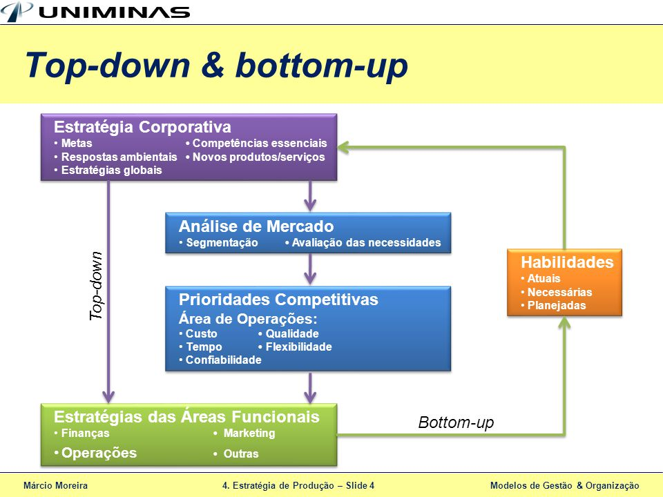 Top-down & bottom-up Estratégia Corporativa Análise de Mercado