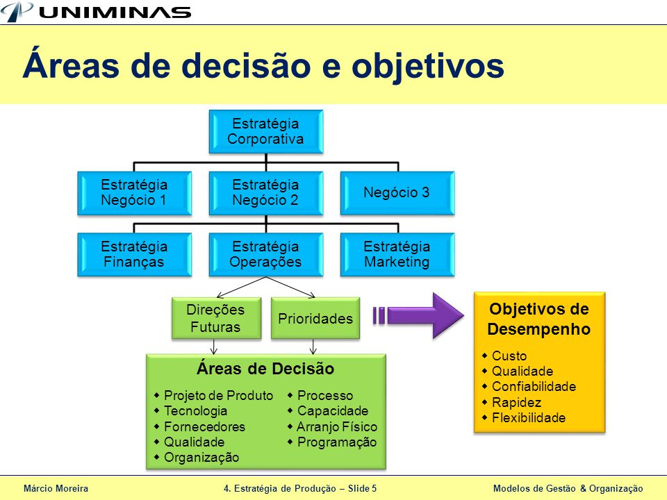 Áreas de decisão e objetivos