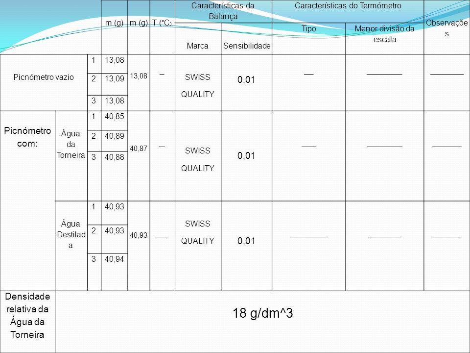 18 g/dm^3 0,01 Picnómetro com: Densidade relativa da Água da Torneira