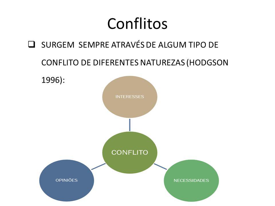 Conflitos SURGEM SEMPRE ATRAVÉS DE ALGUM TIPO DE CONFLITO DE DIFERENTES NATUREZAS (HODGSON 1996):