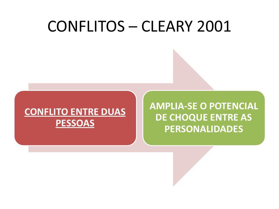 CONFLITOS – CLEARY 2001 CONFLITO ENTRE DUAS PESSOAS.
